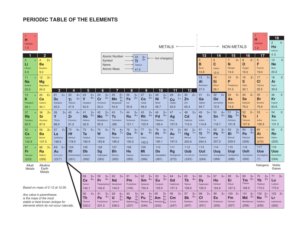Science 10 periodic table of elements periodic for P table with charges